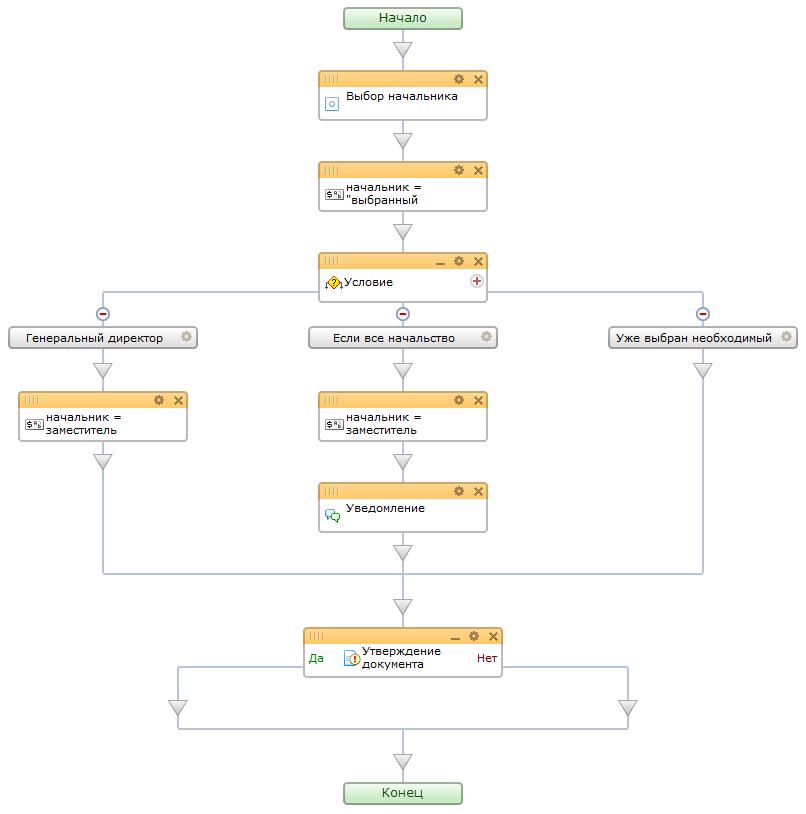 b Пример /b блок схемы процесса управления.