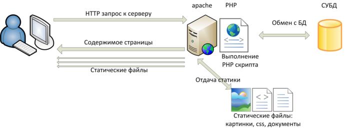 Схемы работы для сайта