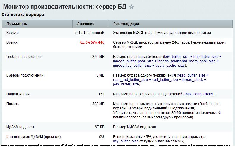 Монитор производительности битрикс сервер бд ответы к сертификатам по битриксу
