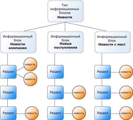 Общая структура информационных