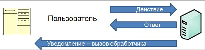 Bitrix24 rest api события ответы администратор базовый 1с битрикс