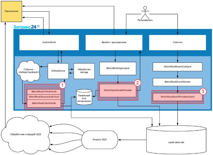 Битрикс авторизация через post как создать свой бизнес процесс в битрикс24