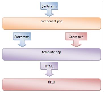 Битрикс фото компонент битрикс административное меню