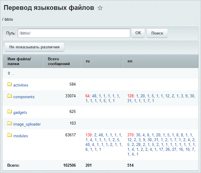Битрикс локализация модуль bitrix24 коробочная версия телефония