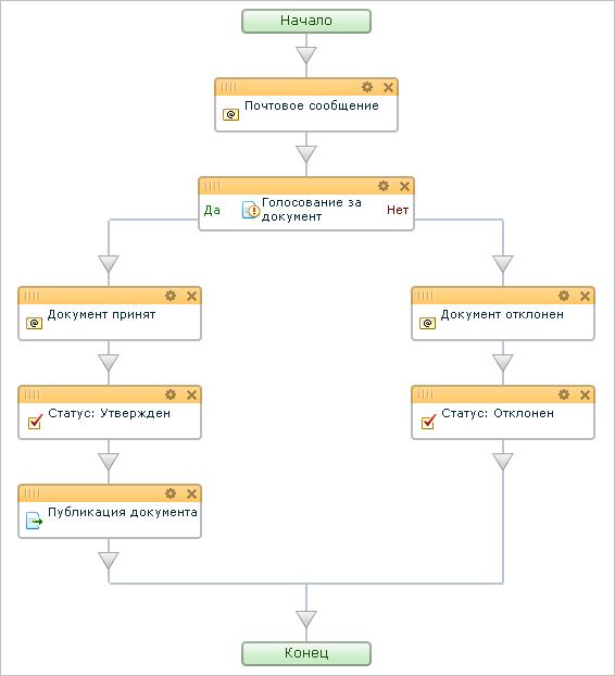 Утверждение документа битрикс бизнес процесс простой заказ битрикс