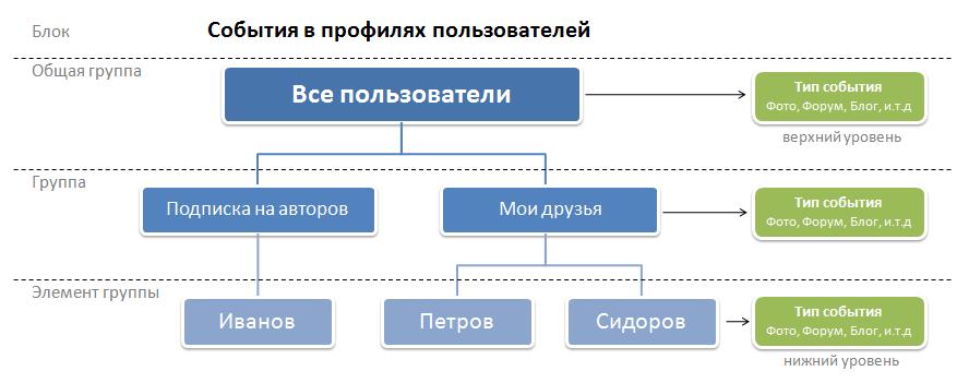 Пример структуры управления подпиской