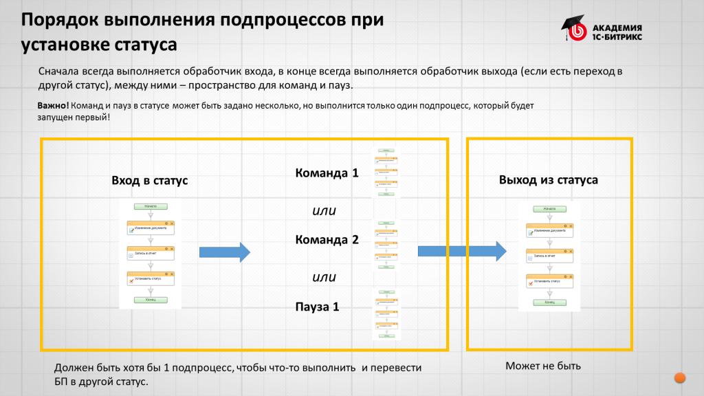 Битрикс бизнес процессы команда раздел дополнительные свойства битрикс