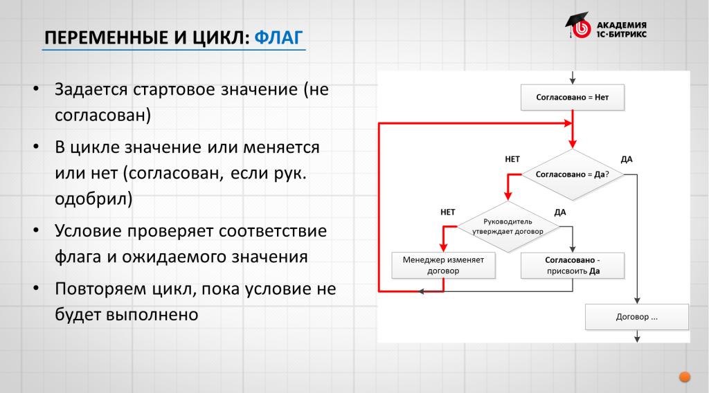 Битрикс бизнес процессы цикл демо версия 1с битрикс